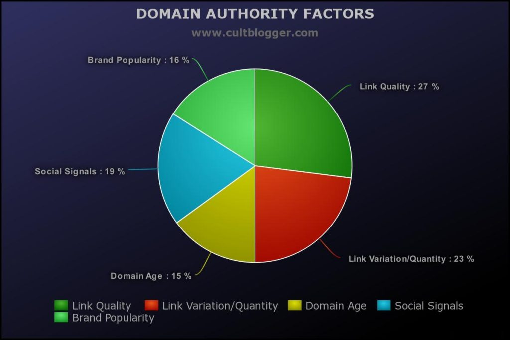 moz domain authority factors